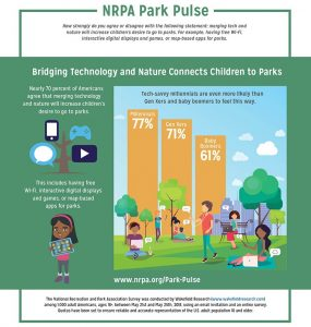 """Source: NRPA Park Pulse, """"Drawing Kids to Nature Through Tech"""""""